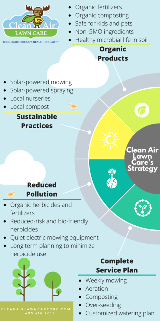 Organic Weed Control Oklahoma City